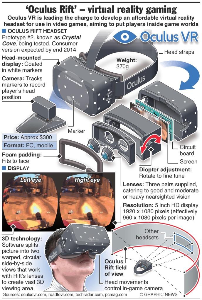 Oculus rift brochure.